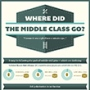 Job Polarization and the Vanishing Middle Class